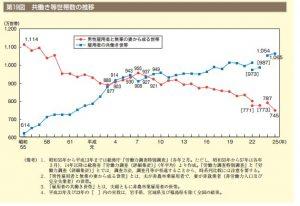 専業主婦割合の推移グラフ