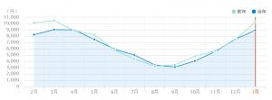 大阪ガス料金比較グラフ