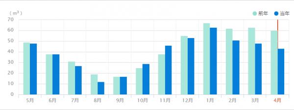 2018年2017年ガス岱比較グラフ