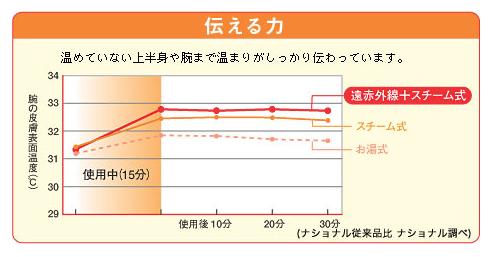 スチームフットスパ体温変化のグラフ