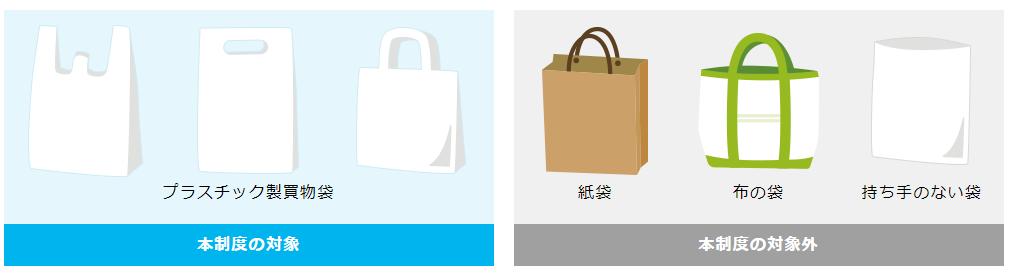 有料化対象のレジ袋