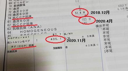 抗CCP抗体の数値